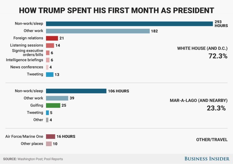 Just How Did Donald Trump Spend His First Month In Office