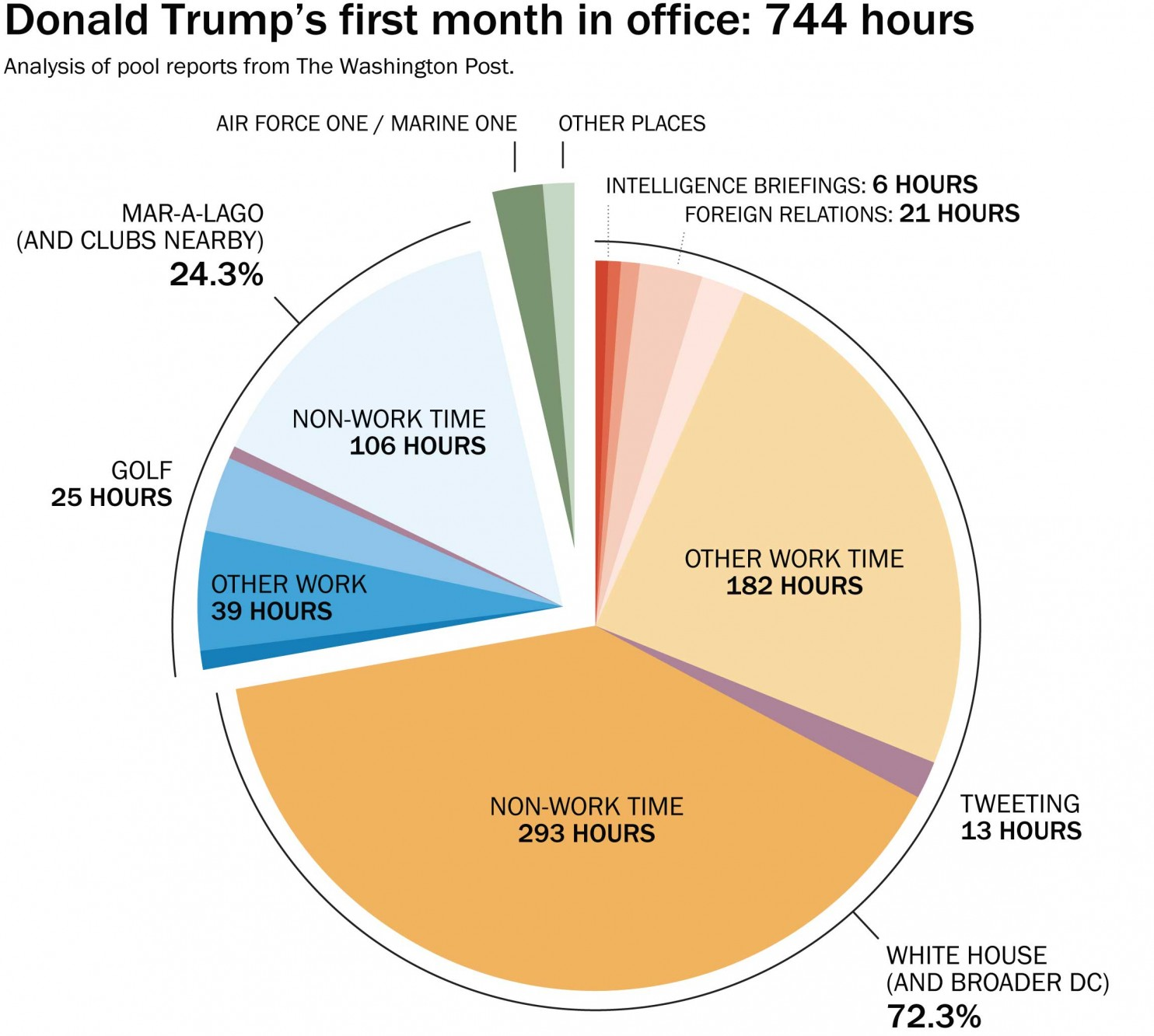 just how did donald trump spend his first month in office 2017 images