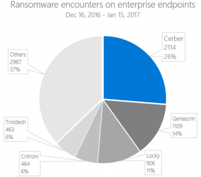 windows 10 ransomware issues