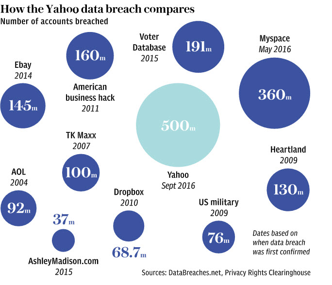 yahoo account hack attacks