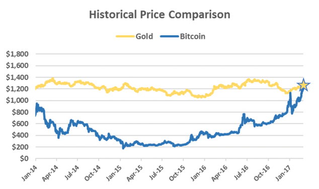 bitcoin hits gold standard price 2017