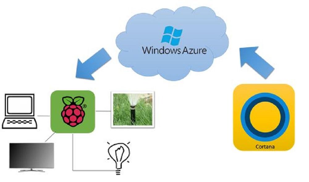 cortana windows 10 creator update