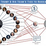 donald trump associates ties to vladimir putin russia