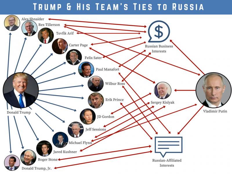 donald trump associates ties to vladimir putin russia