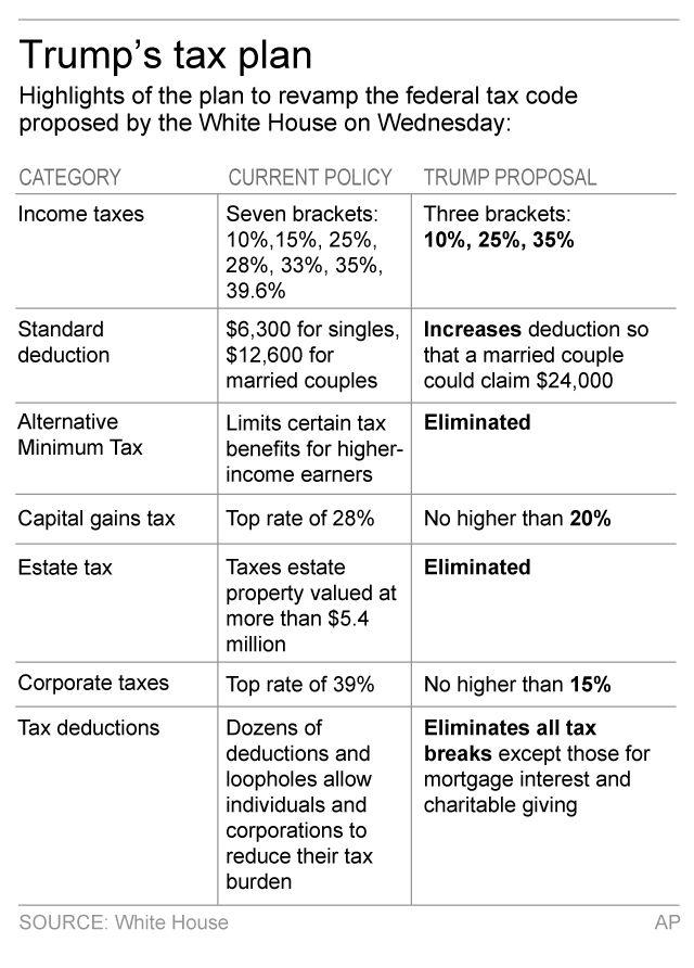 donald trump tax plan coming under fire