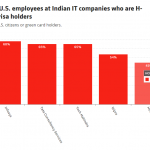 h1b share of us employees at indian it companies