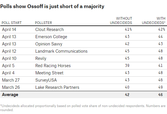 jon ossoff polls
