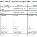 ps4 consoles compared