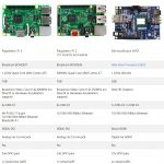raspberry pi with cortana 2017