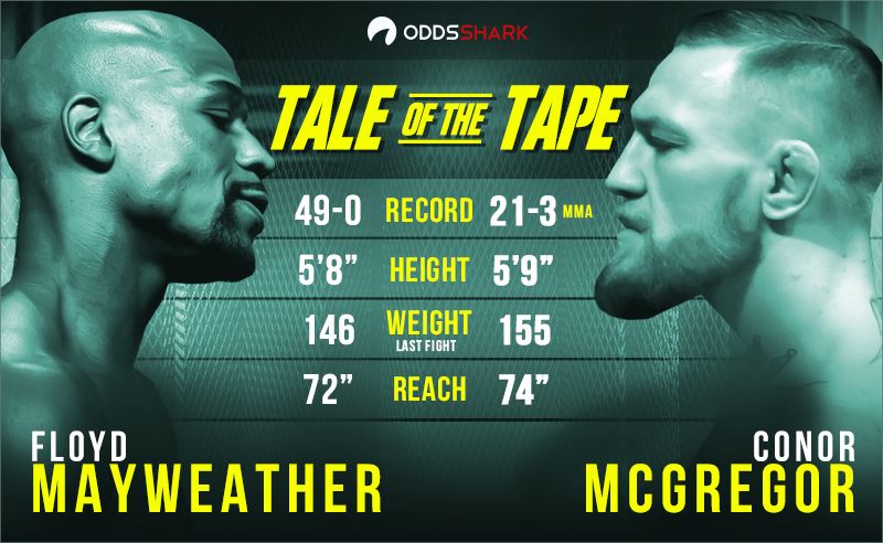 floyd mayweather vs conor mcgregor fight odds 2017