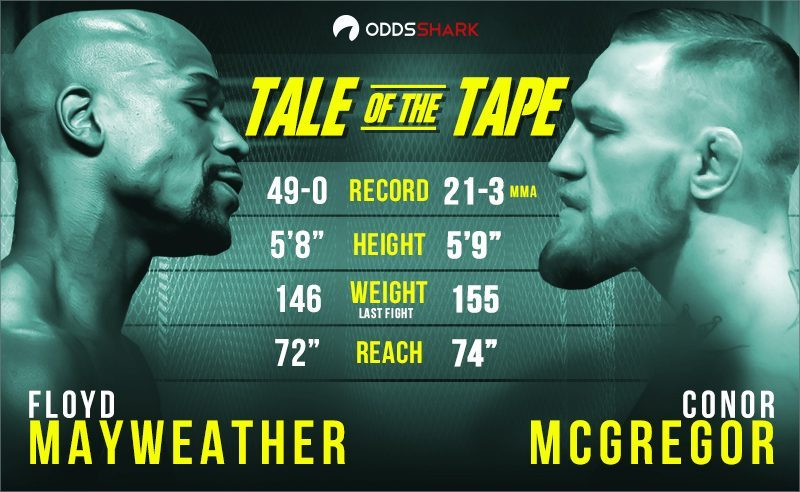 floyd mayweather vs conor mcgregor fight odds 2017