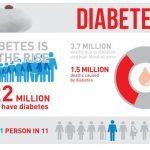 diabetes statistics 2017
