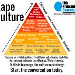 rape culture information pyramid 2017