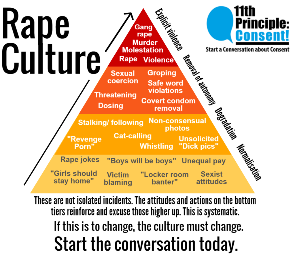 rape culture information pyramid 2017