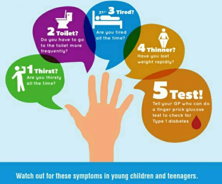 signs and symptoms of diabetes in all children adults