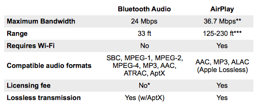 bluetooth aptx vs airplay statistics