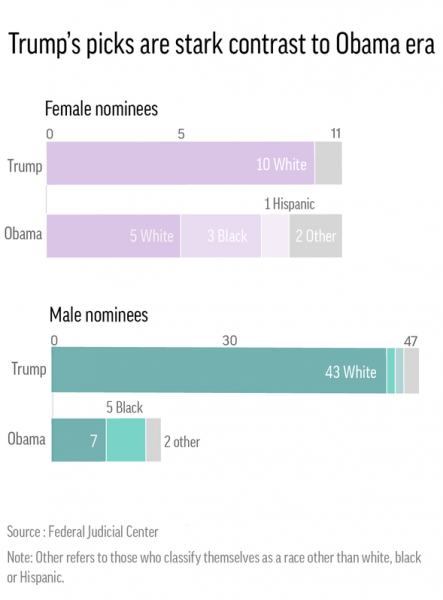 donald trump vs barack obama justice picks