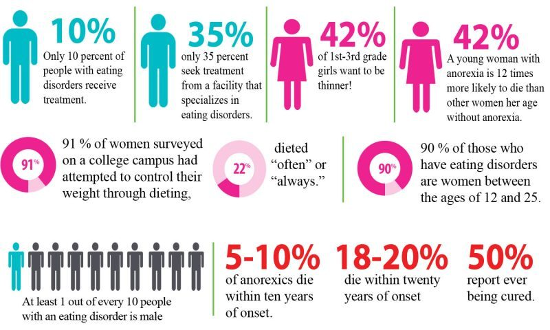 eating disorders statistics breakdown neda