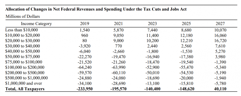 republican tax plan over 10 years hurts lower income americans 2017
