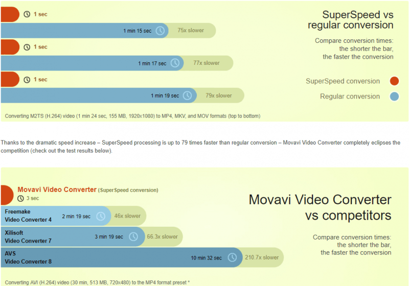 movavi video conversion process speeds