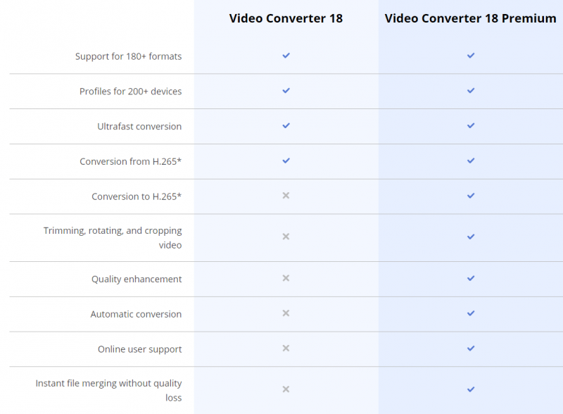 movavi video converter 18 vs premium tech specs