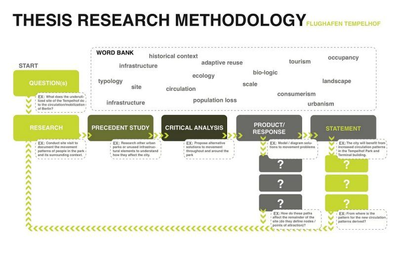 thesis research methods for better prep