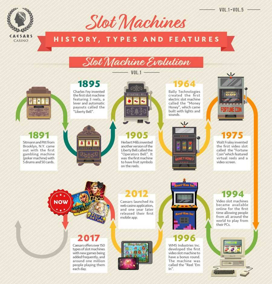 history slot machines all time