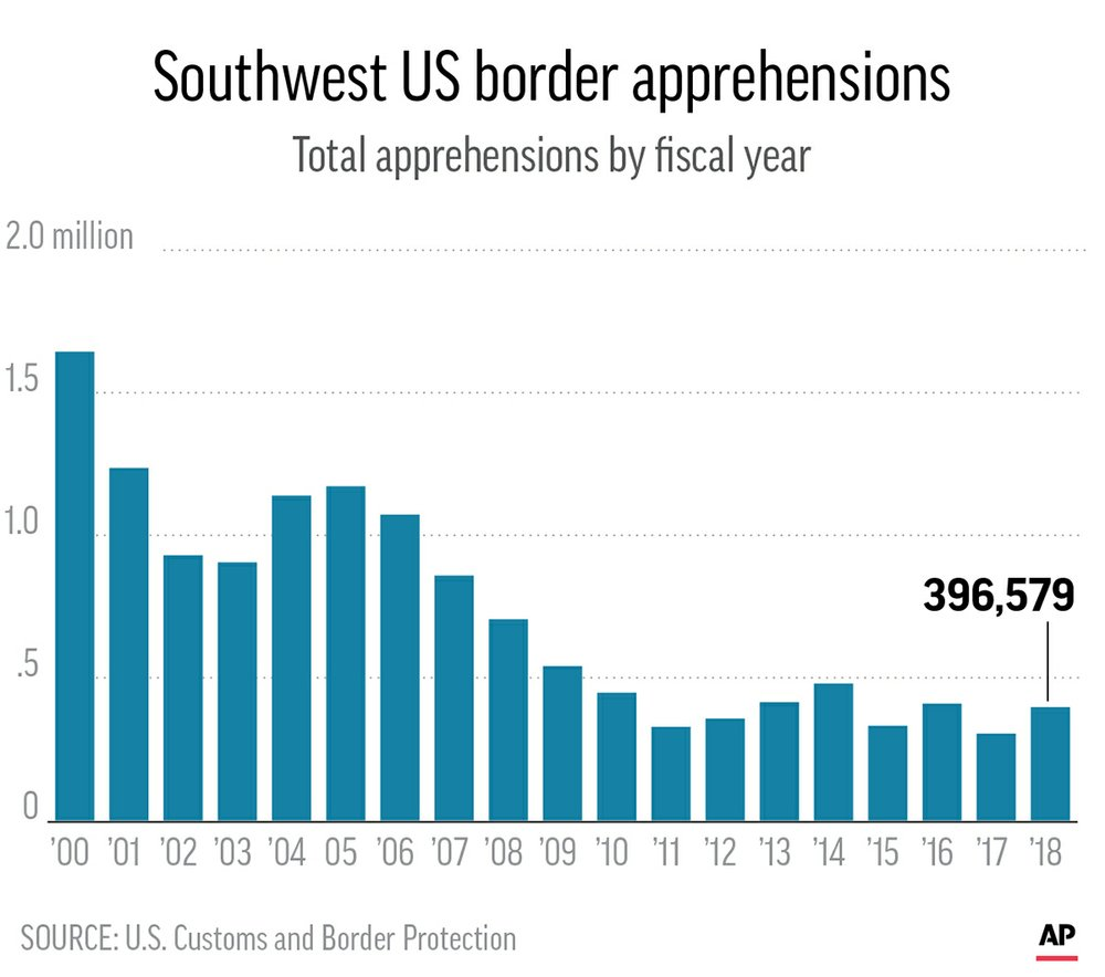 2019 southern border arrests chart