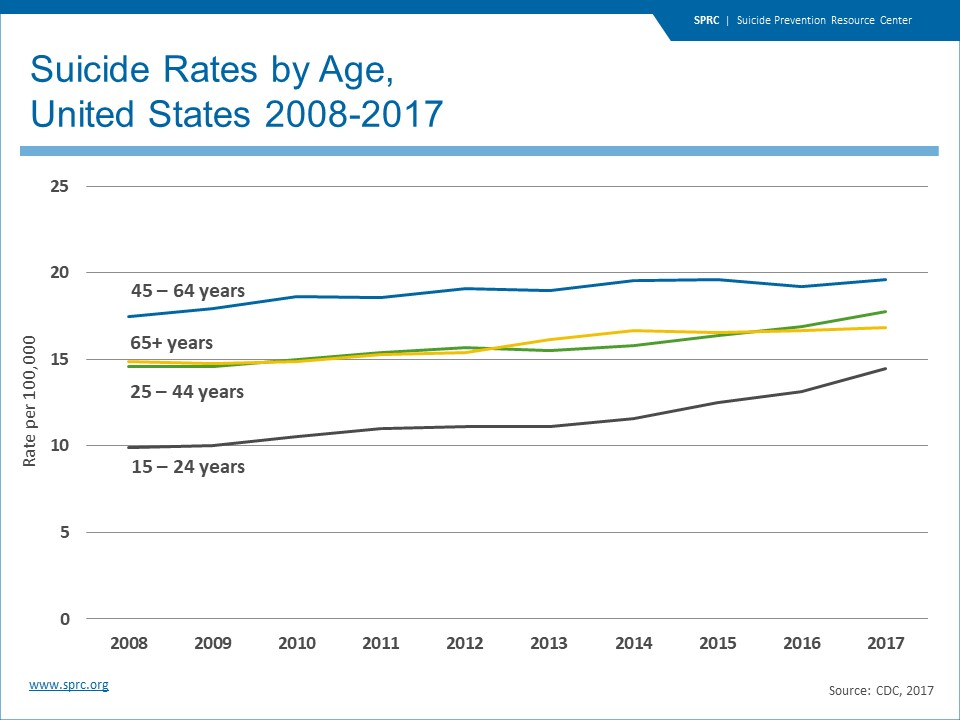 cdc suicide rates by age in united states