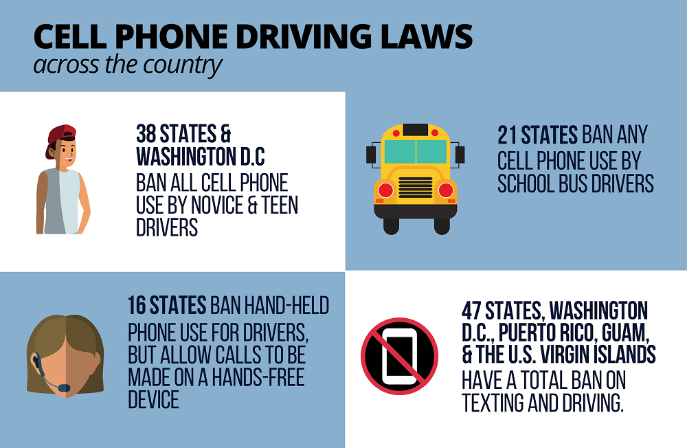 Cellphone driving ban laws in United States.