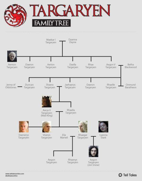 Game of Thrones Targaryen family tree chart.