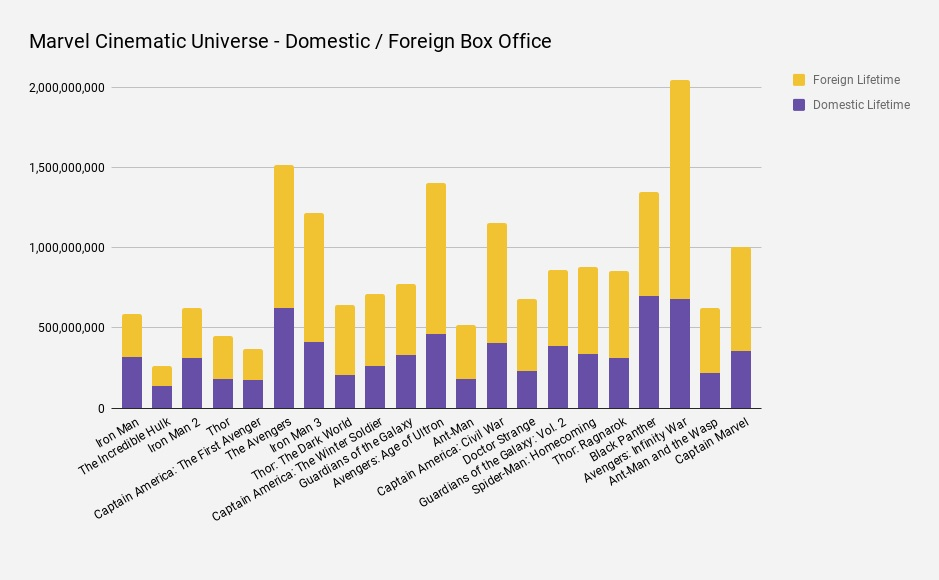 Marvel Cinematic Universe MCU Captain Marvel US Worldwide box office chart.