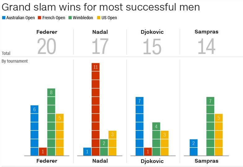 mens tennis singles most successful grand slam wins 2019
