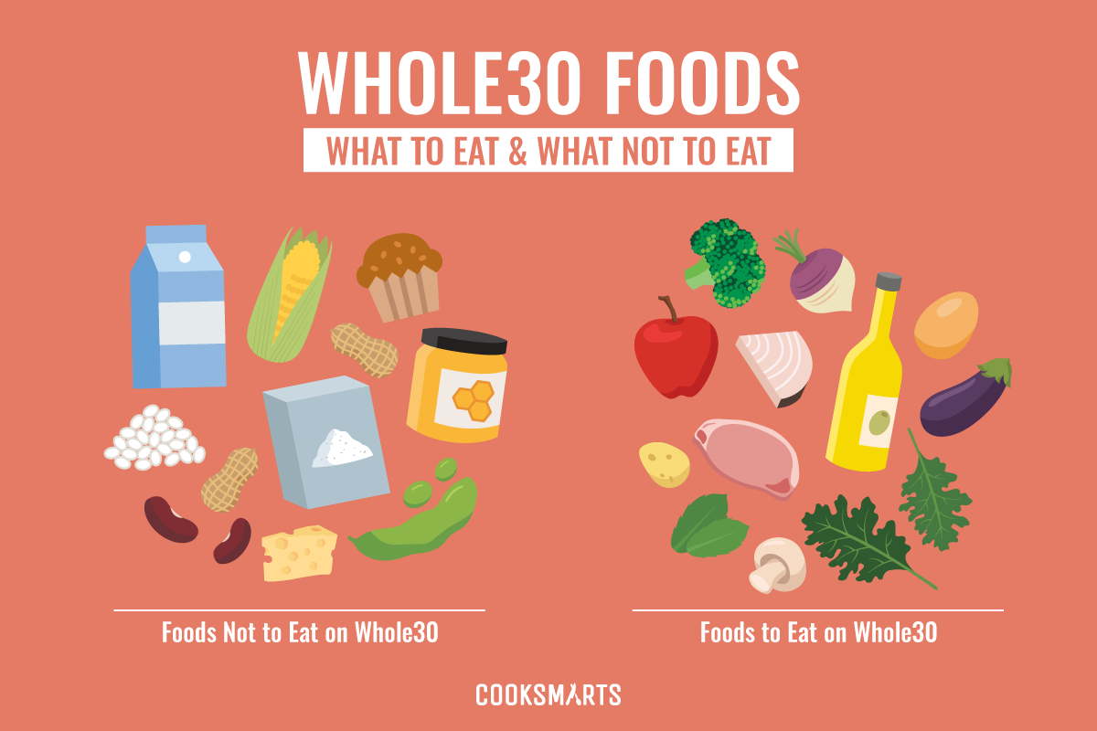 whole 30 diet food to eat and not eat 2019