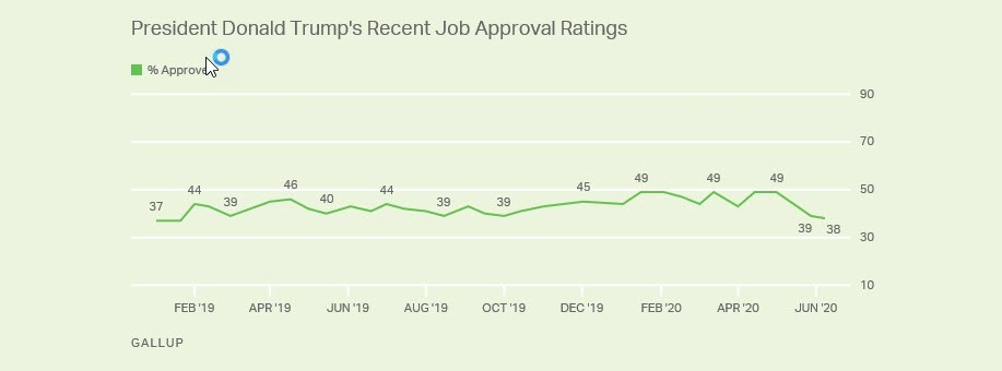 donald trump gallup poll numbers drop 2020