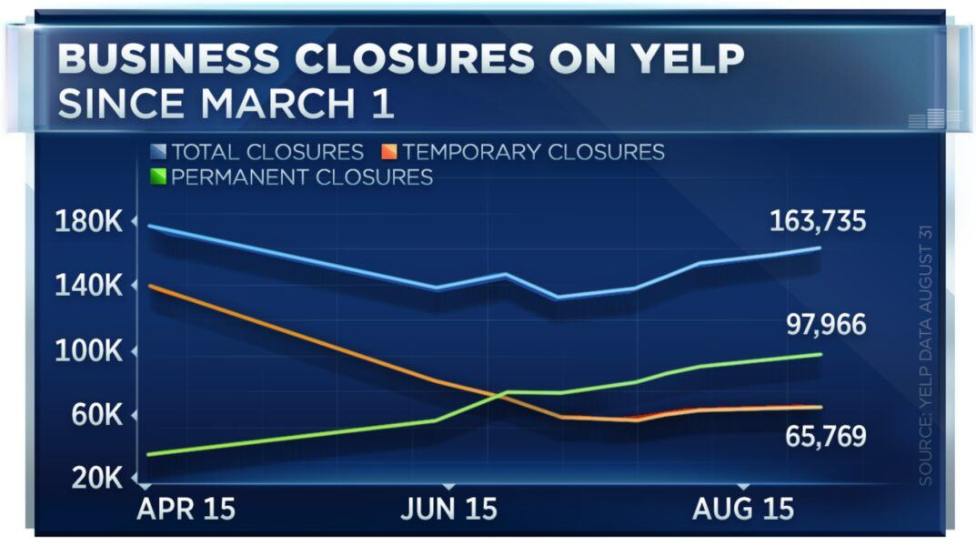 yelp shows 60 percent business closed permanently due to covid 19 2020