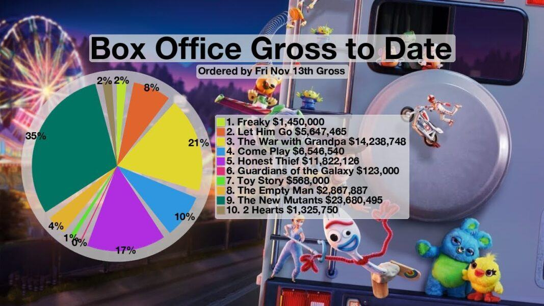 box office reports november 2020 images
