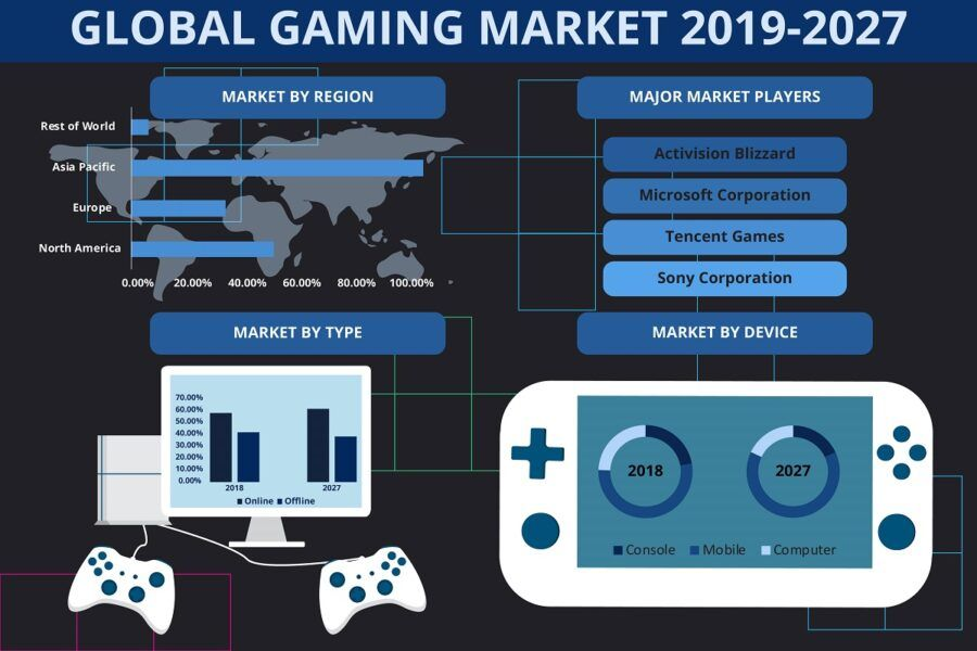 2019 to 2027 gaming market trends worldwide statistics