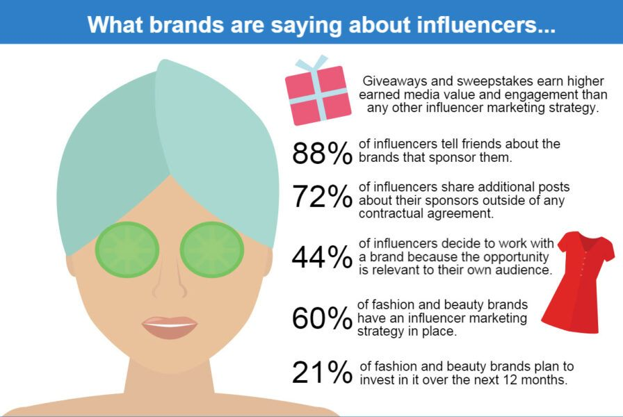 Brands about influencers