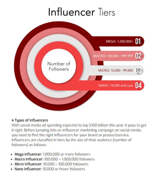 Influencer Tiers for Marketing