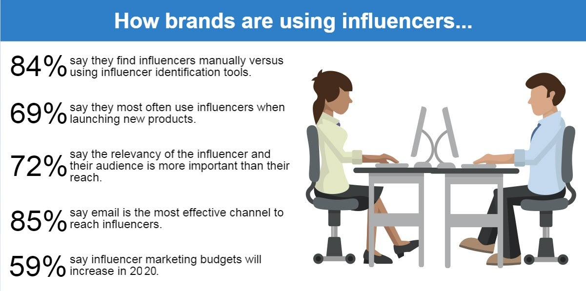 brands using influencers how