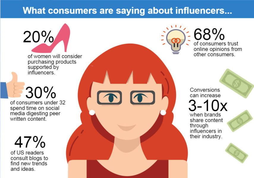 consumers on influencers