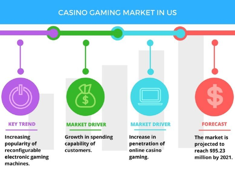 gaming market in united states 2021