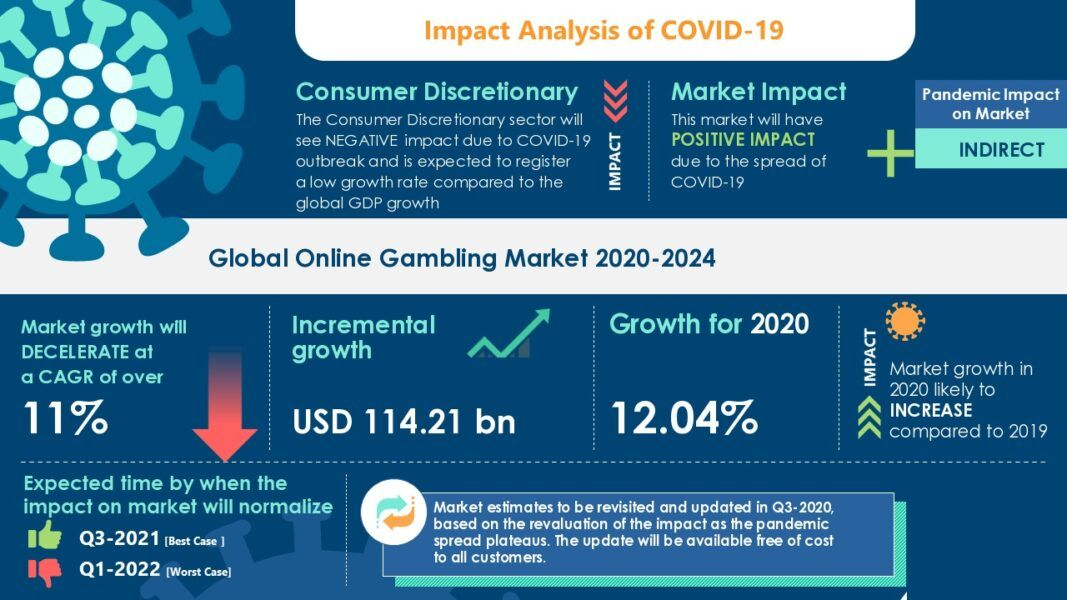 how covid 19 affected online gaming market 2021