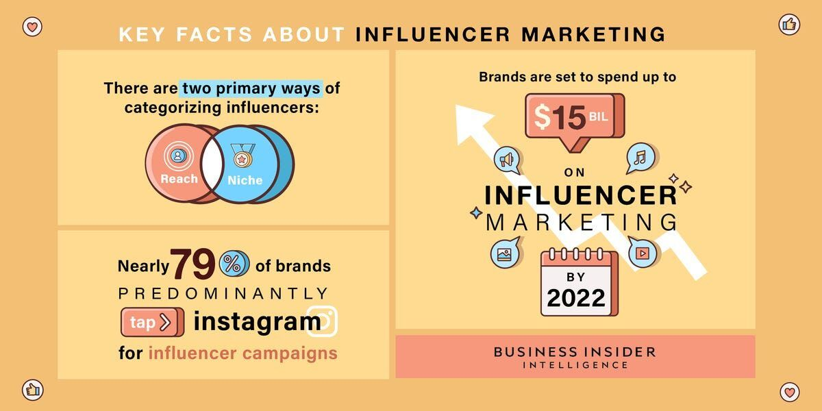 influencer marketing key facts for 2022