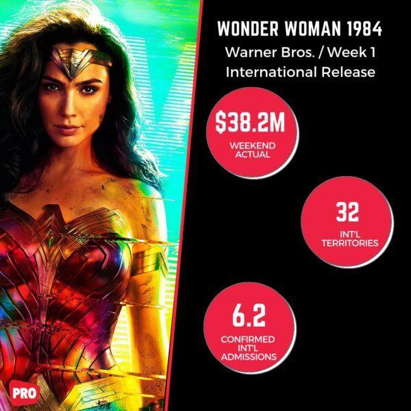 wonder woman 1984 box office number breakdown