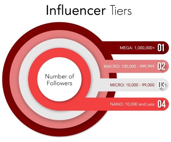Social Media Influencer follower tiers